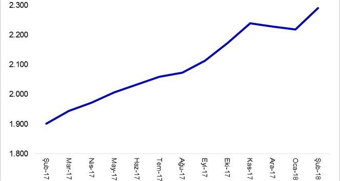 Krediler 2,3 trilyon TL'ye yükseldi