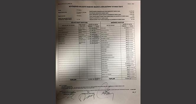 Büyükşehir Belediye Başkanı Seçimi İl Birleştirme tutanağı verilerine göre fark 13 bin 729