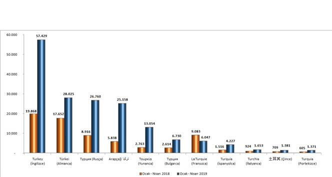 Yabancılar Türkiye'nin en çok siyasi ve turizm haberlerini takip ediyor