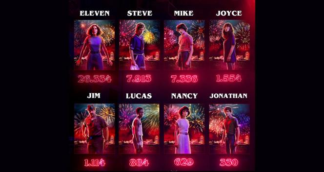 En çok izlenen dizi 'Stranger Things' oldu