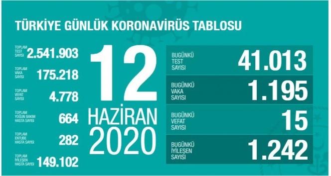 Türkiye'de koronavirüs nedeniyle son 24 saatte 15 kişi hayatını kaybetti!