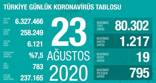 Türkiye'de son 24 saatte 1.217 kişiye koronavirüs tanısı konuldu, 19 kişi hayatını kaybetti