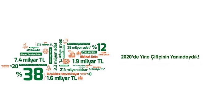 TARSİM: '2020 yılında yine çiftçimizin yanındaydık'